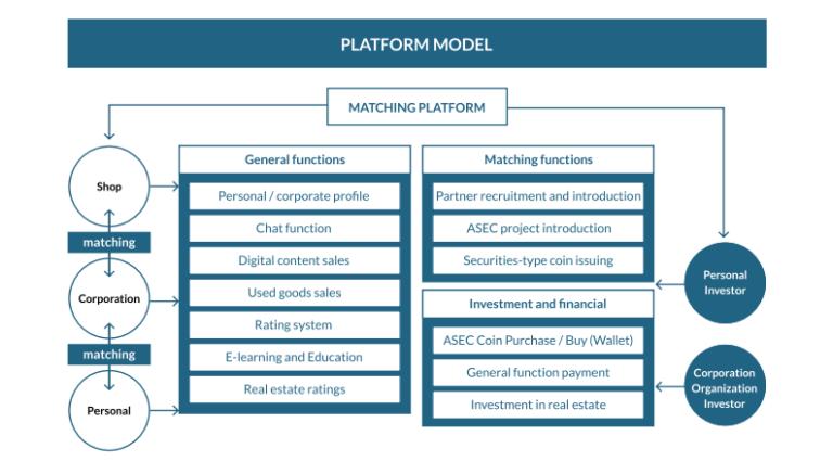 ASEC.platform model